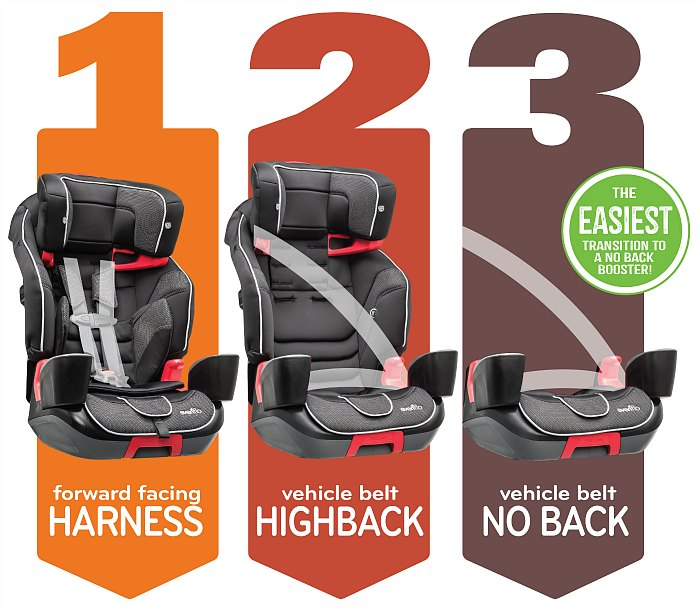Transitioning Car Seats With Your Little Ones Making It